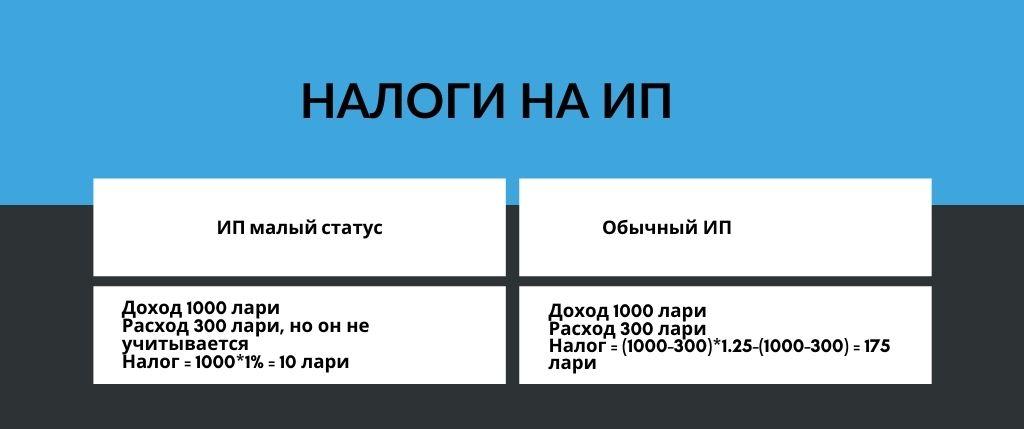 налоги на ип в Грузии